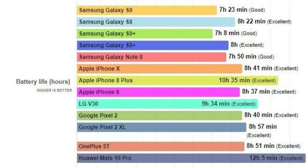 Samsung Galaxy S9 ve S9+ Pil Performansı Nasıl?