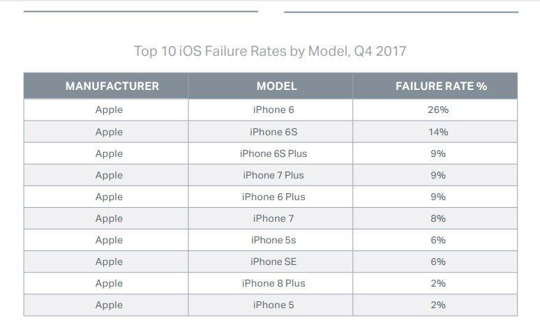En Çok Arıza Yapan Telefonlar Hangileri?
