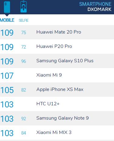 Samsung Galaxy S10 Plus Kamerası Ne Kadar İyi?