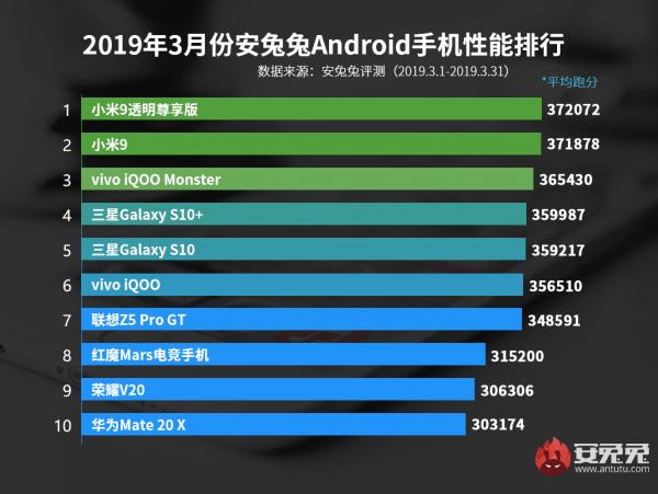 En İyi Android Telefonlar Listesi Mart 2019