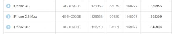 Yeni Liste - En İyi iPhone Hangisi?