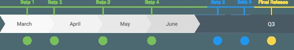 Android Q Ne Zaman Çıkıyor Betaya Kimler Katılıyor