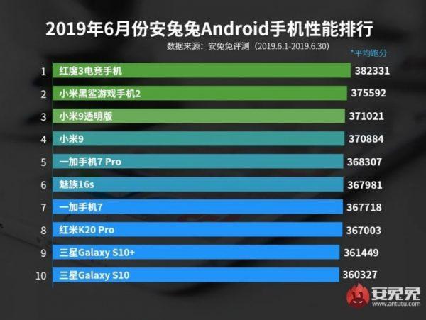 En İyi Android Telefonlar Listesi Haziran 2019