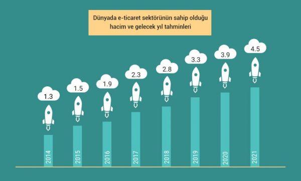 Dünyada E-Ticaret Sektörü ve İşletmeler İçin Satış Fırsatları