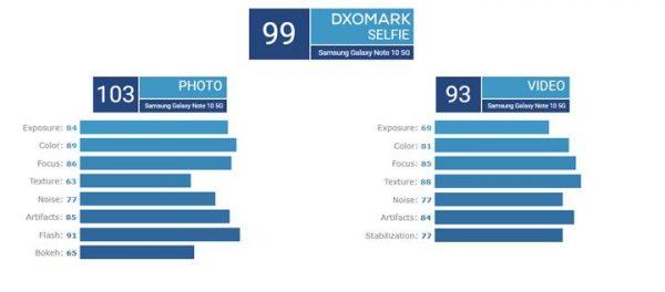 En İyi Kameraya Sahip Telefon Hangisi Oldu? Yeni Sonuçlar