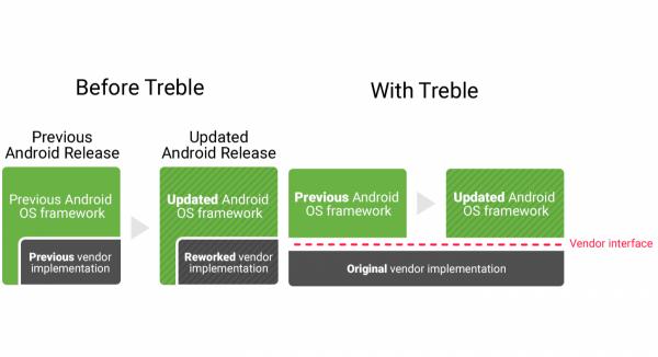 Project Treble İle Android Daha Hızlı Güncelleme Alacak