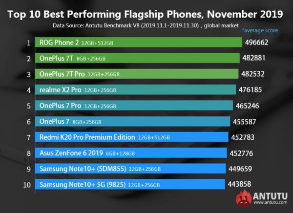 Bütçesi Düşük En İyi Orta Segment Telefonlar Listesi