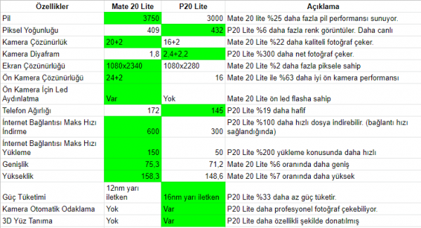 Huawei Mate 20 Lite vs Huawei P20 Lite Karşılaştırması