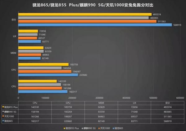 Snapdragon 865'in Performansı Nasıl?