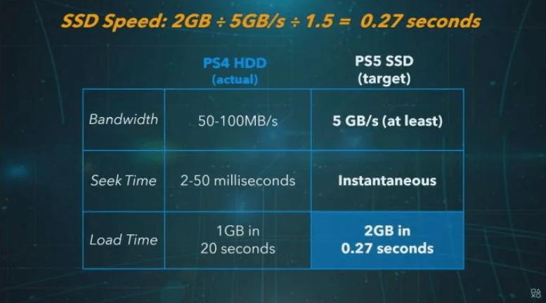 Yeni Nesil Oyun Konsolu PS5 Teknik Özellikleri
