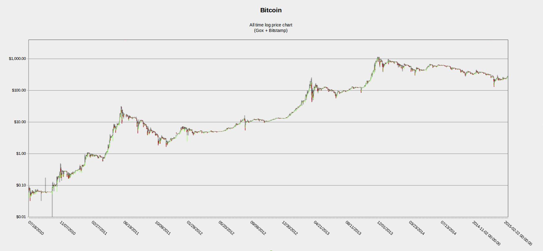 2012 Bitcoin fiyatı 2012'de Bitcoin Kaç Dolardı?