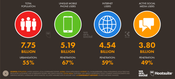 2021 yılının SMM Trendleri: Bir Marka Tanıtılırken Neler Göz Önüne Alınmalı