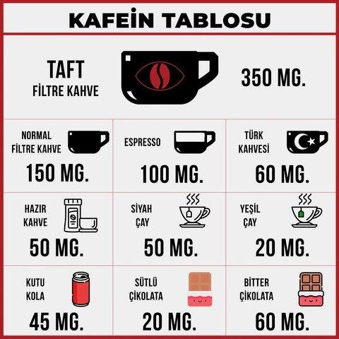 Yüksek Kafein İçerir: Taft Coffee Filtre Kahve Deneyimim